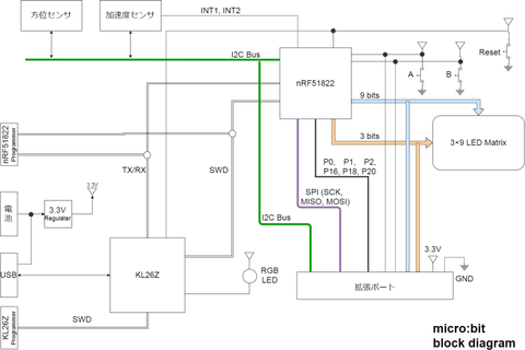 microbit-block-diagram.png